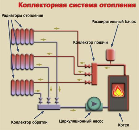 Схема устройства коллекторной