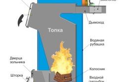 Схема устройства котла на твердом топливе.