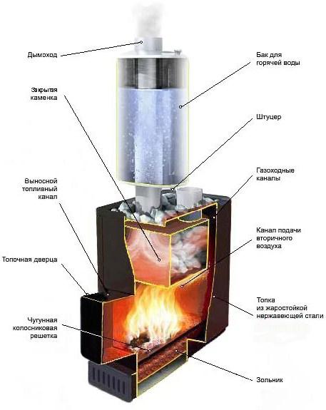 Схема строения металлической