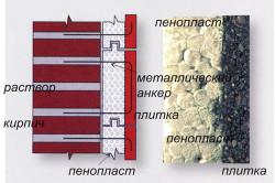 Схема отделки фасада пенопластом