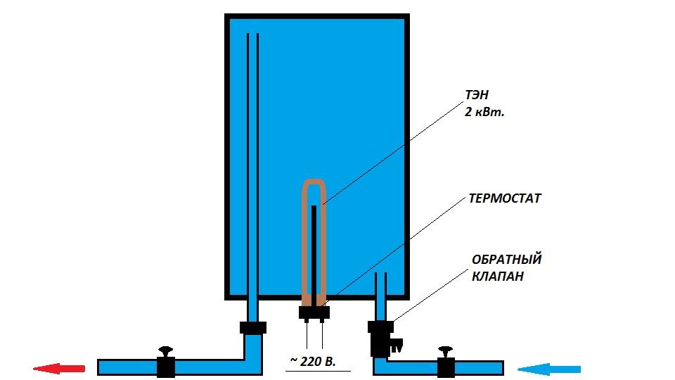 Схема слива воды из круглого