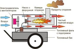 Схема дизельной пушки