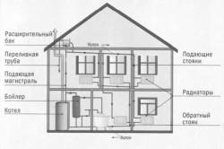 Схема двухтрубной системы отполения