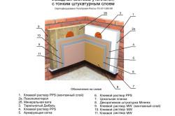 Схема фасадной системы утепления с тонким штукатурным слоем