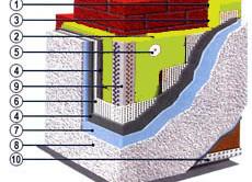 Схема фасадной теплоизоляции