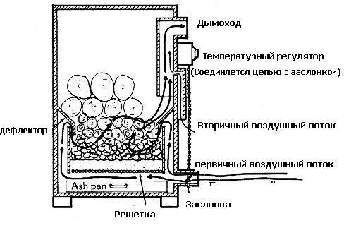 Схемы устройства печей