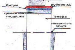 Схема гидроизоляции рубероидом.