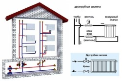 Схема горизонтальной разводки в системе двухтрубного отопления