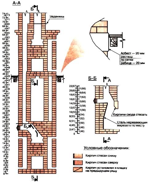 Монтаж нержавеющих дымоходов: пошаговая