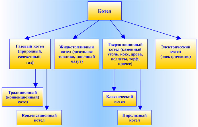Схема классификации котлов в зависимости от вида топлива