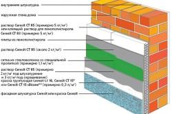 Схема комплексного утепления фасада дома