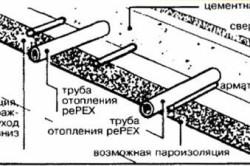 Схема конструкции теплого пола