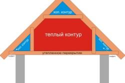 Схема контуров мансарды