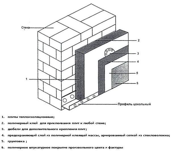 Схема крепления пенопласта к