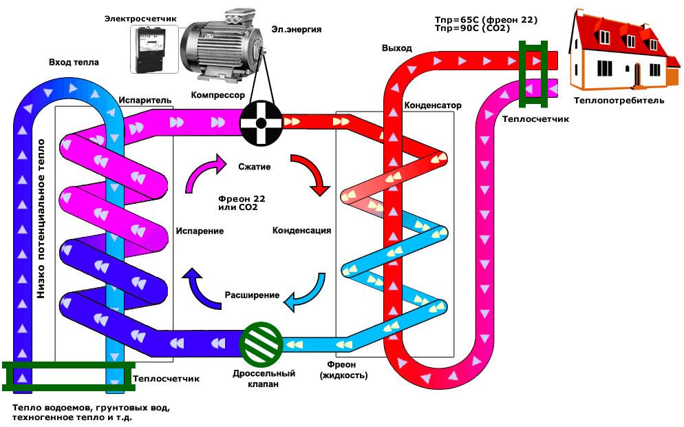 Схема механизма работы
