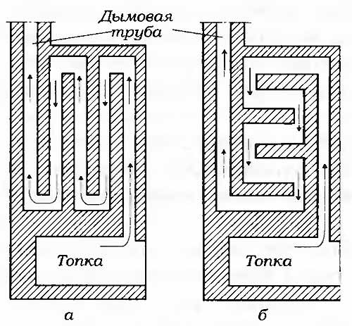 Схема многооборотного дымохода