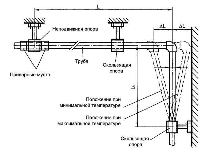 Схема монтажа труб горячего