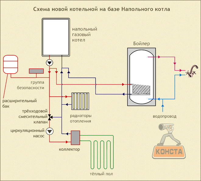 Отопление с напольным котлом и теплым полом схема