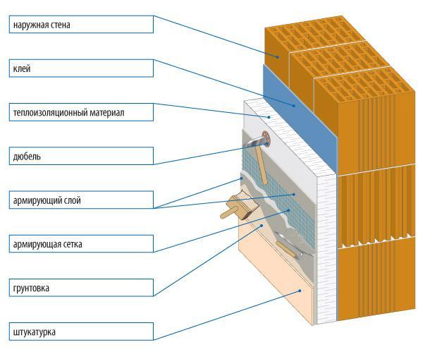 Схема нанесения штукатурки и