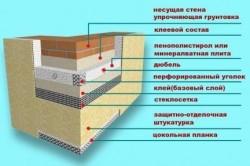 Схема наружного утепления балкона