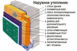 Схема наружного утепления из пеноблоков.