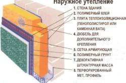 Схема наружного утепления стен пенопластом