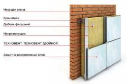 Схема навесного вентилируемого фасада с применением минеральной ваты