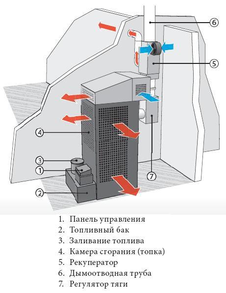 Схема обогревателя на