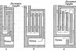 Схема однооборотных дымоходов