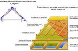 Схема однослойного утепления мансарды