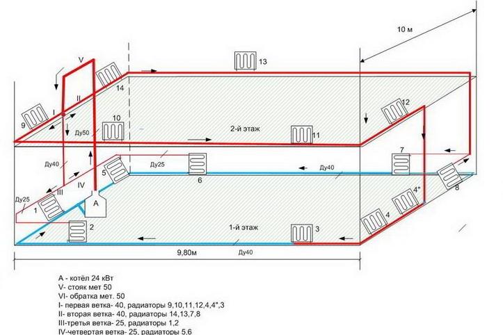 Radiateur fonte alu leroy merlin saint denis nimes for Calcul chauffage maison