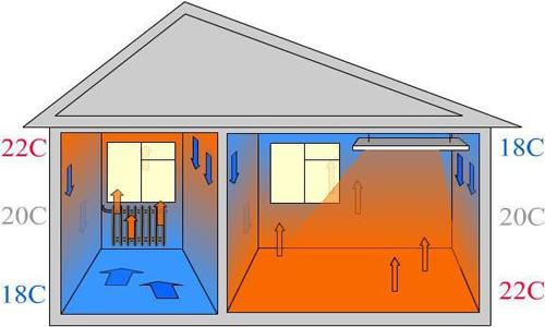 Сравнительная схема распределения тепла.