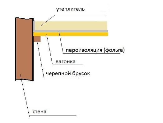 Схема пароизоляции потолка бани.
