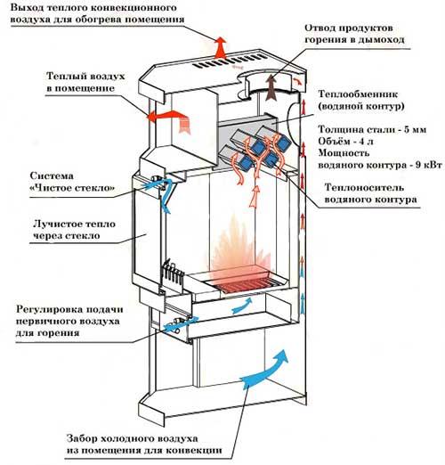 Схема печи отопления с водяным