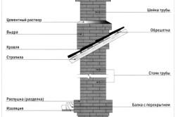 Схема печной трубы
