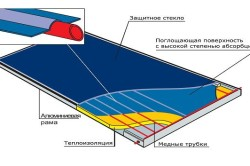 Схема плоского солнечного коллектора