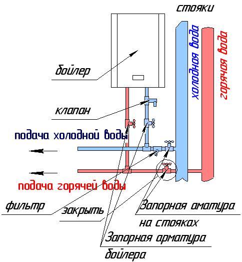 водонагревателя