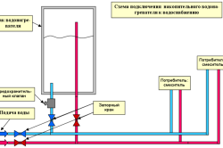 Схема подключения накопительного водонагревателя.