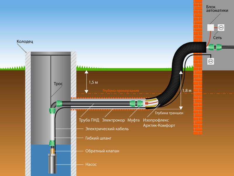Водопровод скважина своими руками