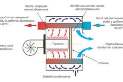 Схема принципа работы конденсационного котла