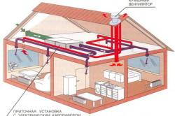 Схема проектирования вентиляции