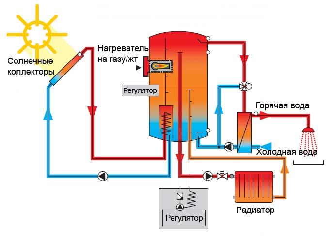 Системы отопления частных домов своими руками фото