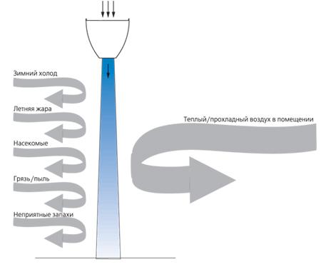 Схема работы тепловой завесы.