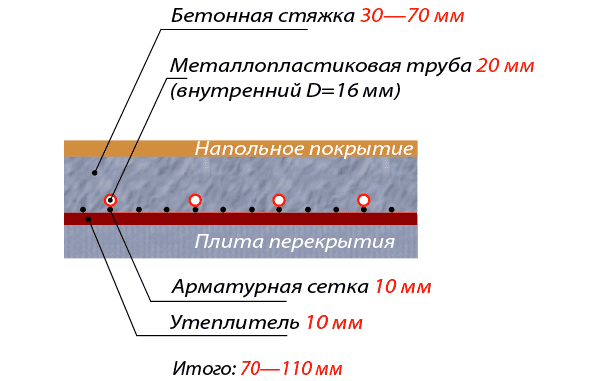 Схема расположения слоев теплого пола