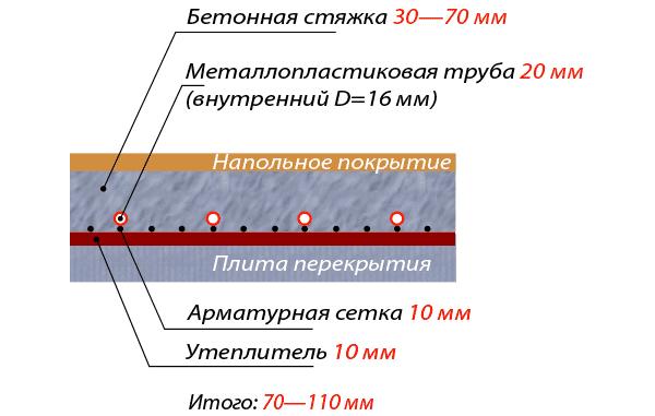 Схема расположения слоев теплого пола.