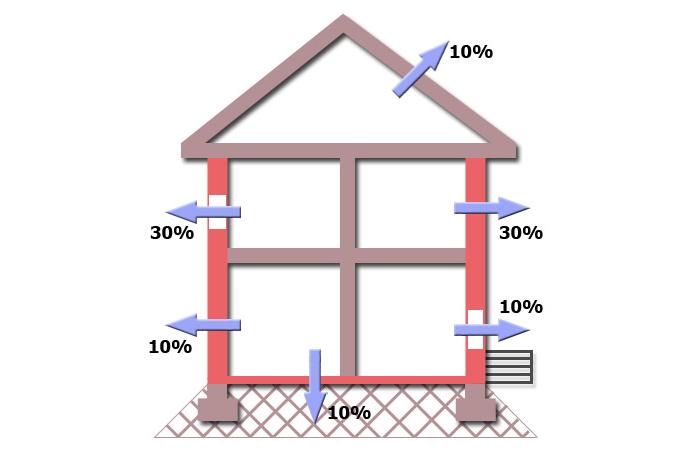 Схема распределения теплопотерь