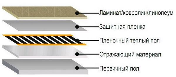 Схема сборки теплого