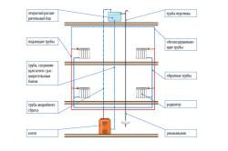 Схема системы отопления с естественной циркуляцией.