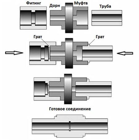 Схема сварки труб с фитингами