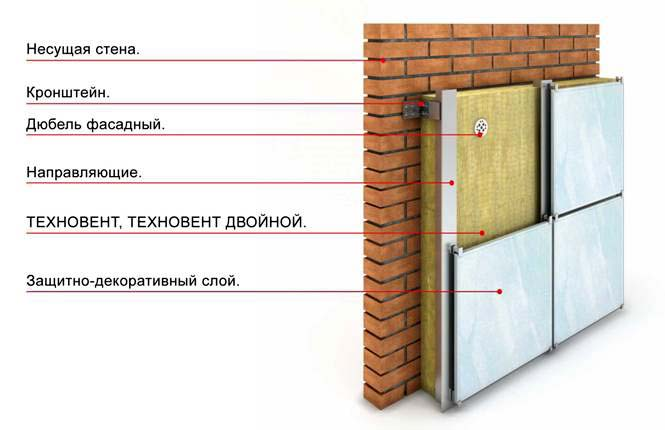 Схема теплоизоляции фасада минеральной ватой
